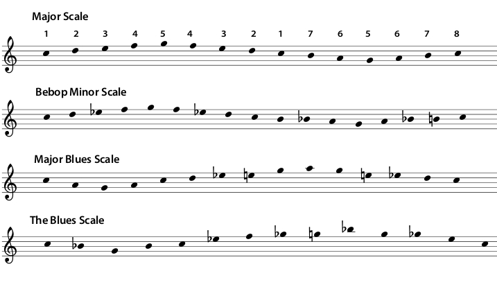 Practicing scales like this helps students emphasise the important notes in the key
