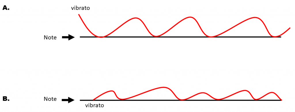 diagram of in-tune and out-of-tune vibrato techniques.
